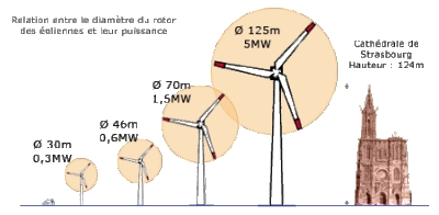 Eoliennes_tailles-puissance.jpg